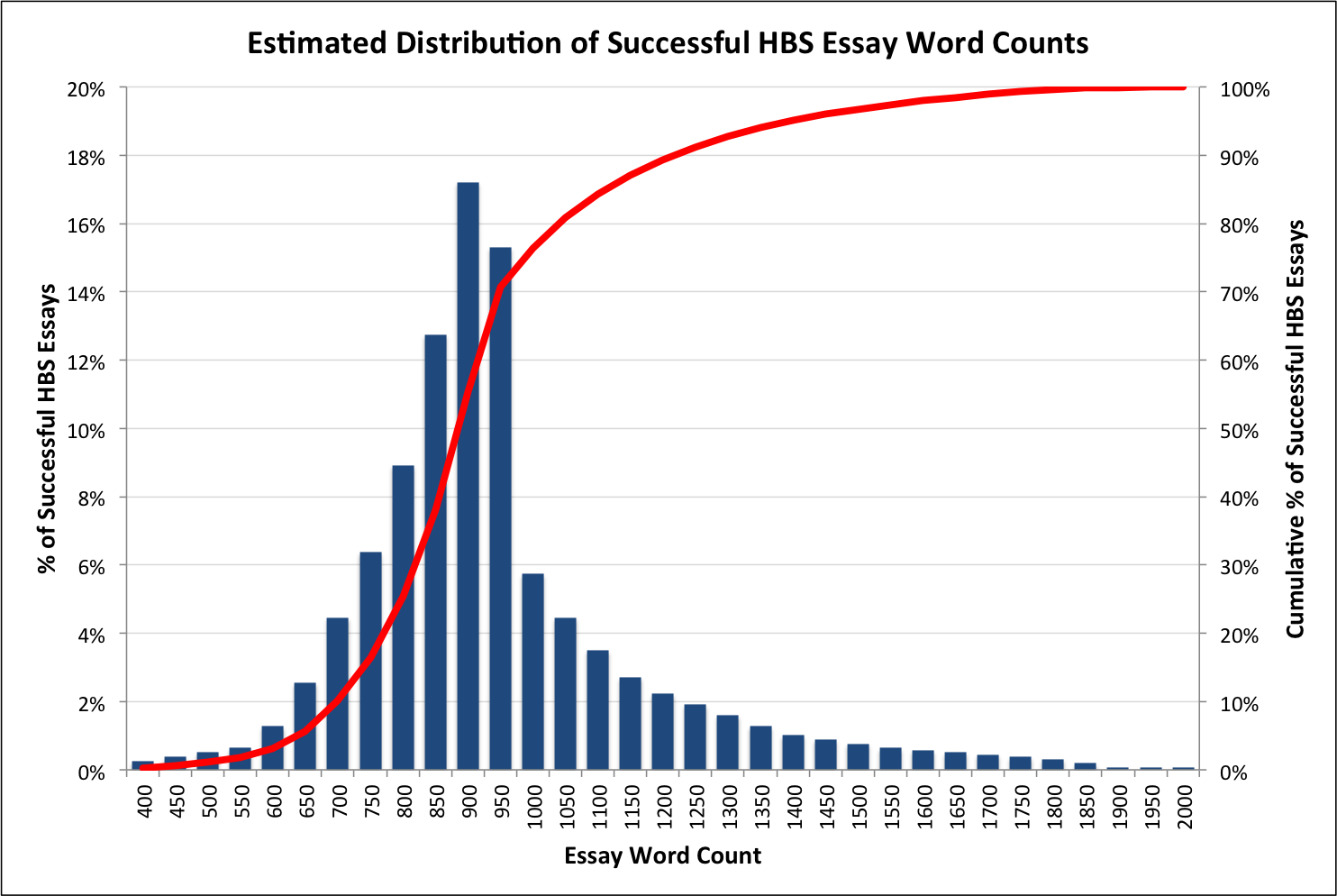 how long should your hbs essay be mba admissions advisors how long should your hbs essay be